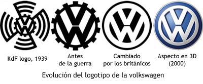 EVOLUCION DEL LOGOTIPO DEL VW Vw_logos